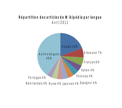 Stats par langue