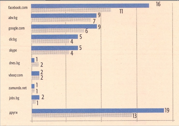 Stats Sites Bulgares