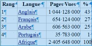 Stats Langues
